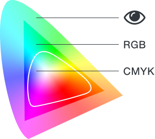 Differenza tra i colori percepiti dalla vista e quelli mostrati in RGB e CMYK.