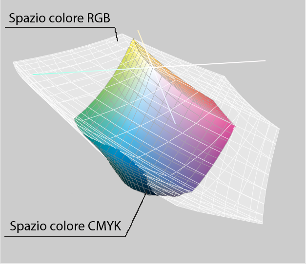 Differenza tra i colori mostrati in RGB e CMYK.
